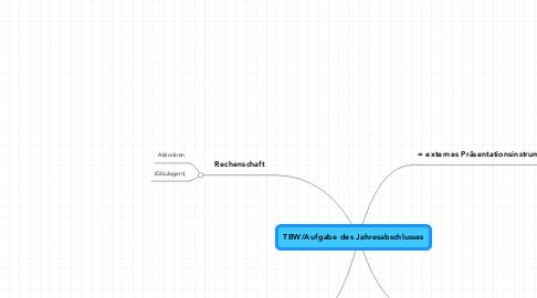 Mind Map: TBW/Aufgabe des Jahresabschlusses