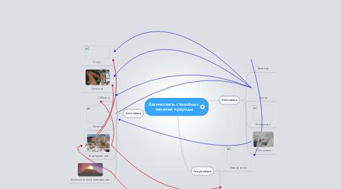 Mind Map: Взаимосвязь стихийных  явлений природы