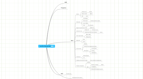 Mind Map: Les TIC à l'horizon 2015