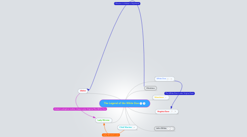 Mind Map: The Legend of the White Doe