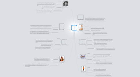 Mind Map: Daryn Tinsley