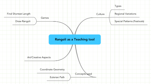 Mind Map: Rangoli as a Teaching tool