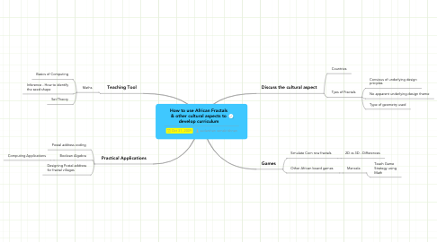 Mind Map: How to use African Fractals