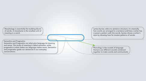 Mind Map: The Structure of Language