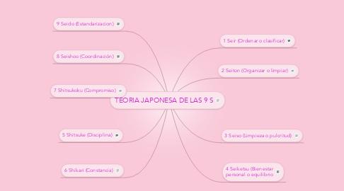 Mind Map: TEORIA JAPONESA DE LAS 9 S