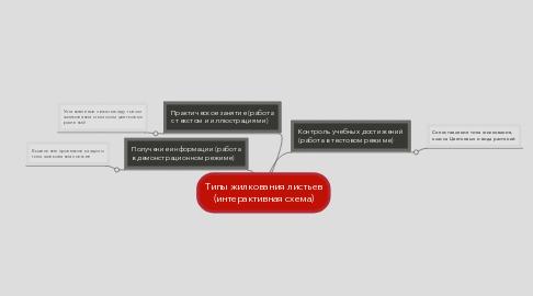 Mind Map: Типы жилкования листьев (интерактивная схема)
