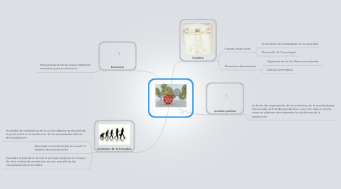 Mind Map: Producción