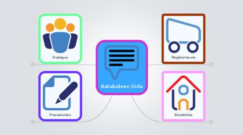 Mind Map: Baliabideen Gida