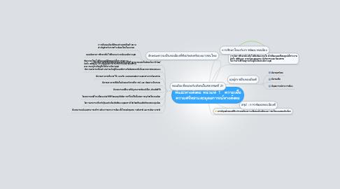 Mind Map: พันธะทางสังคม หน่วยที่  1   ความเชื่อความศรัทธาและอุดมการณ์ทางสังคม