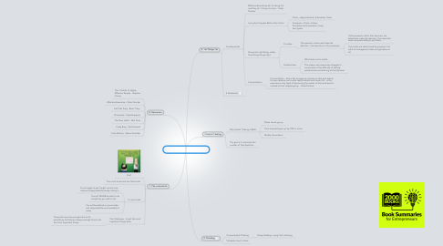 Mind Map: Time Management - Mindset