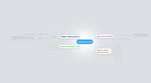 Mind Map: Собственность