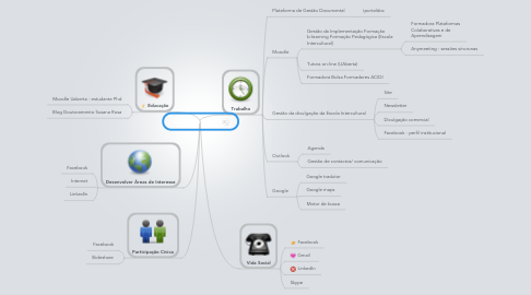 Mind Map: PLE Susana Rosa