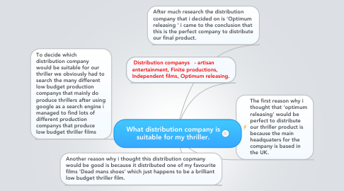 Mind Map: What distribution company is suitable for my thriller.