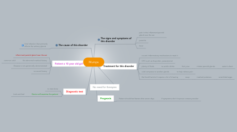 Mind Map: Mumps