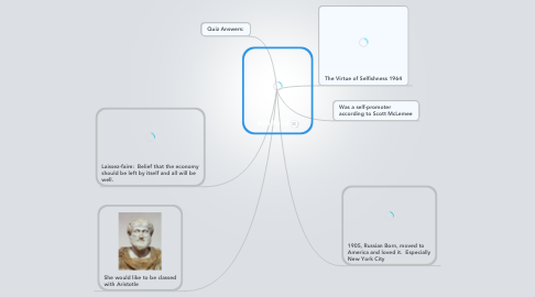 Mind Map: Ayn Rand