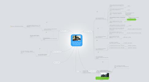 Mind Map: Перспектива моих генеалогических исследований
