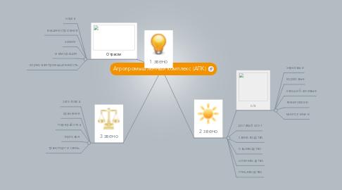 Mind Map: Агропромышленный комплекс (АПК)