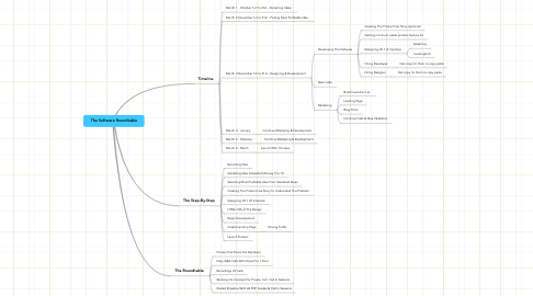 Mind Map: The Software Roundtable
