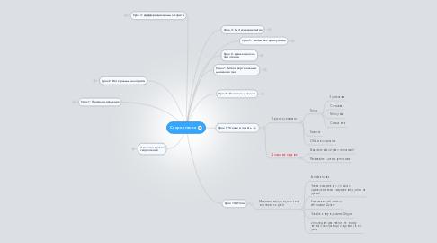Mind Map: Скорочтение
