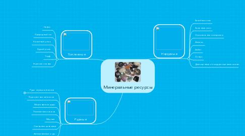 Mind Map: Минеральные ресурсы
