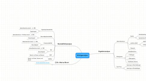 Mind Map: Erfolgsanalyse