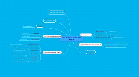 Mind Map: Классификация  компьютерных вирусов