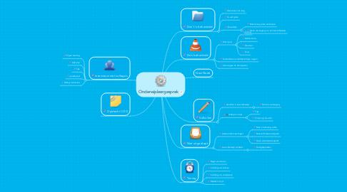 Mind Map: Onderwijsleergesprek