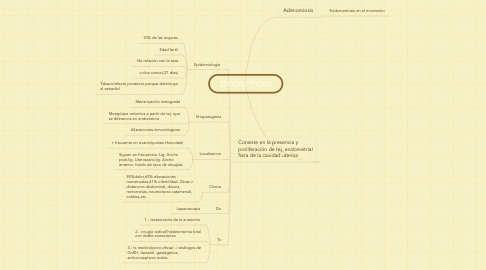 Mind Map: ENDOMETRIOSIS