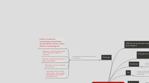 Mind Map: Sangrado uterino anormal