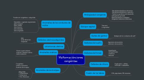 Mind Map: Malformaciónciones congénitas