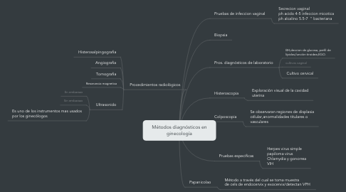 Mind Map: Métodos diagnósticos en ginecología