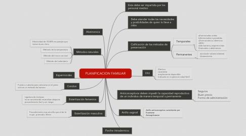 Mind Map: PLANIFICACION FAMILIAR