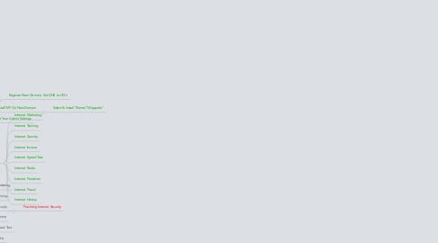 Mind Map: Blogsite1 AboutInternetETC.com