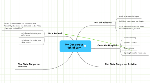 Mind Map: My Dangerous 4th of July