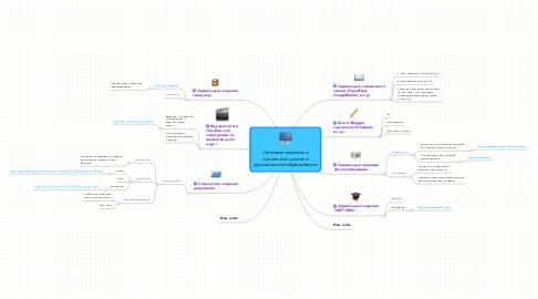 Mind Map: Сетевые сервисы в начальной школе и дошкольном образовании