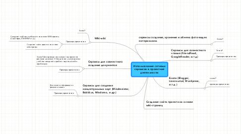 Mind Map: Использование сетевыхсервисов в проектнойдеятельности