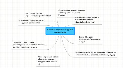 Mind Map: Сетевые сервисы на урокематематики
