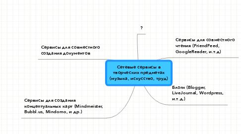 Mind Map: Сетевые сервисы в творческих предметах (музыка, искусство, труд)