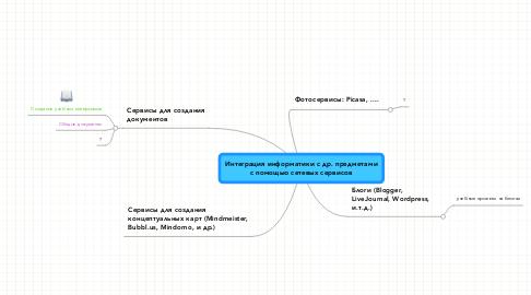 Mind Map: Интеграция информатики с др. предметами с помощью сетевых сервисов