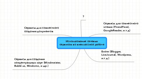 Mind Map: Использование сетевых сервисов во внеклассной работе