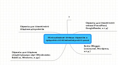 Mind Map: Использование сетевых сервисов в предметах естественнонаучного цикла