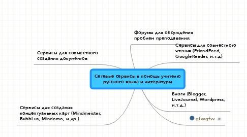 Mind Map: Сетевые сервисы в помощь учителюрусского языка и литературы