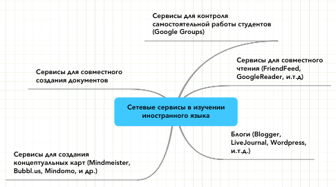 Mind Map: Сетевые сервисы в изучении иностранного языка