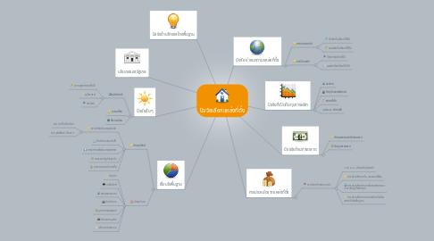 Mind Map: ปัจจัยเลือกแหล่งที่ตั้ง