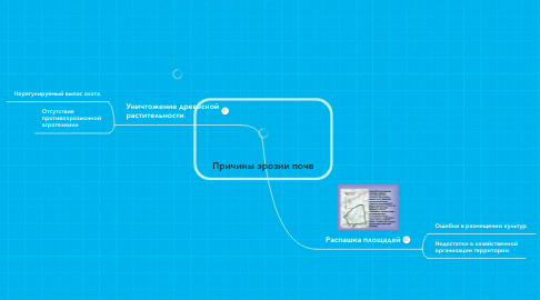 Mind Map: Причины эрозии почв
