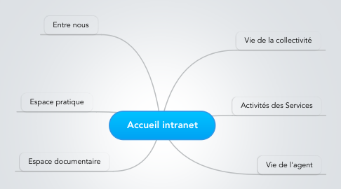 Mind Map: Accueil intranet