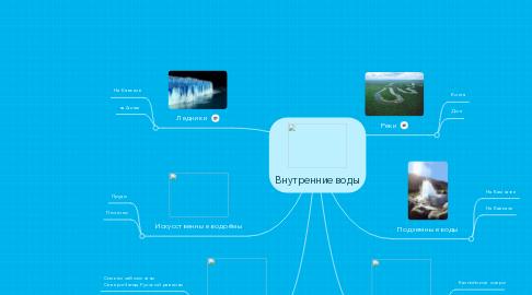 Mind Map: Внутренние воды
