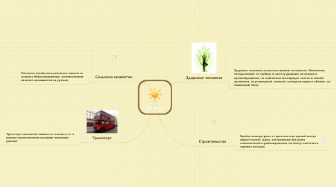 Mind Map: Климат