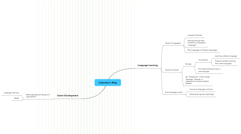 Mind Map: Sudarshan's Blog