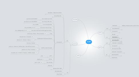 Mind Map: CCNP